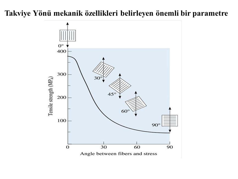 Takviye Yönü mekanik özellikleri belirleyen önemli bir parametre