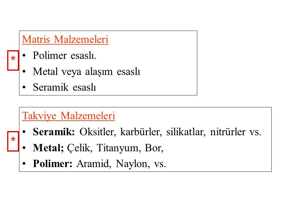 Takviye Malzemeleri Seramik: Oksitler, karbürler, silikatlar, nitrürler vs. Metal; Çelik, Titanyum, Bor, Polimer: Aramid, Naylon, vs. Matris Malzemele