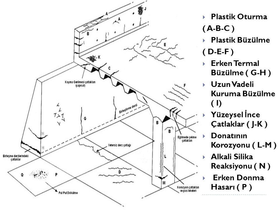 Plastik Oturma ( A-B-C )  Plastik Büzülme ( D-E-F )  Erken Termal Büzülme ( G-H )  Uzun Vadeli Kuruma Büzülme ( I)  Yüzeysel İ nce Çatlaklar ( J-K )  Donatının Korozyonu ( L-M )  Alkali Silika Reaksiyonu ( N )  Erken Donma Hasarı ( P )