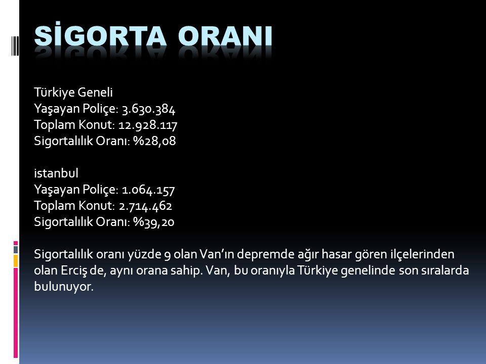 Türkiye Geneli Yaşayan Poliçe: 3.630.384 Toplam Konut: 12.928.117 Sigortalılık Oranı: %28,08 istanbul Yaşayan Poliçe: 1.064.157 Toplam Konut: 2.714.462 Sigortalılık Oranı: %39,20 Sigortalılık oranı yüzde 9 olan Van'ın depremde ağır hasar gören ilçelerinden olan Erciş de, aynı orana sahip.
