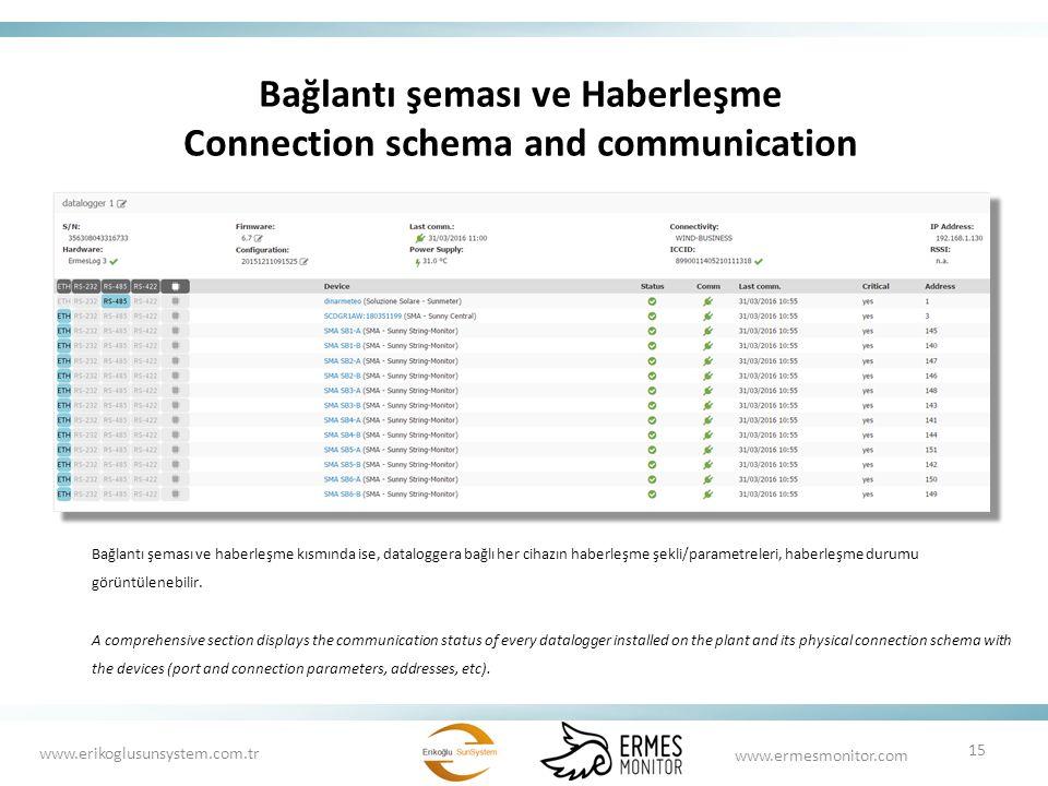 Bağlantı şeması ve Haberleşme Connection schema and communication Bağlantı şeması ve haberleşme kısmında ise, dataloggera bağlı her cihazın haberleşme şekli/parametreleri, haberleşme durumu görüntülenebilir.