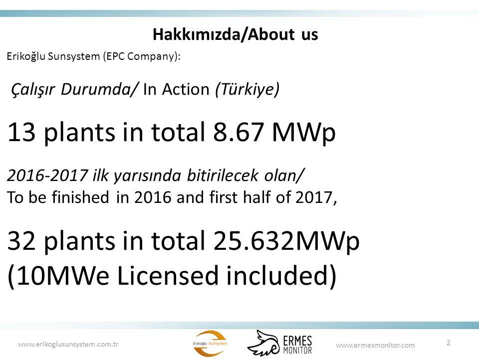 Hakkımızda/About us Erikoğlu Sunsystem (EPC Company): Çalışır Durumda/ In Action (Türkiye) 13 plants in total 8.67 MWp 2016-2017 ilk yarısında bitirilecek olan/ To be finished in 2016 and first half of 2017, 32 plants in total 25.632MWp (10MWe Licensed included) 2 www.erikoglusunsystem.com.tr www.ermesmonitor.com