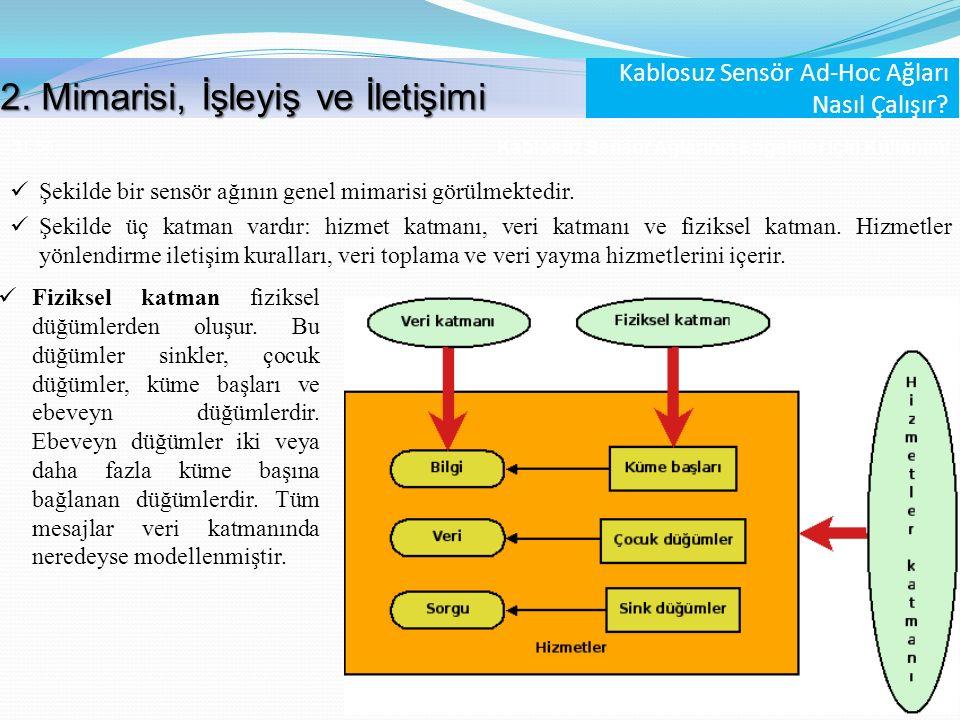 Kablosuz Sensör Ağlarının Engelliler İçin Kullanımı 21 /56 Şekilde bir sensör ağının genel mimarisi görülmektedir. Şekilde üç katman vardır: hizmet ka