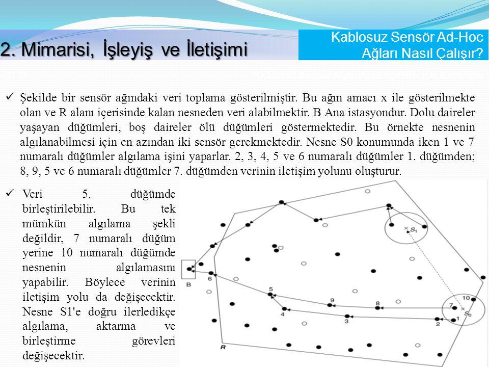 Kablosuz Sensör Ağlarının Engelliler İçin Kullanımı 23 /56 Şekilde bir sensör ağındaki veri toplama gösterilmiştir. Bu ağın amacı x ile gösterilmekte