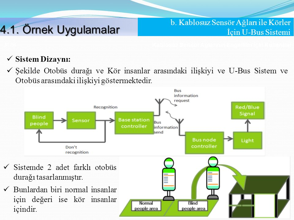 Kablosuz Sensör Ağlarının Engelliler İçin Kullanımı 37 /56 Sistem Dizaynı: Şekilde Otobüs durağı ve Kör insanlar arasındaki ilişkiyi ve U-Bus Sistem v