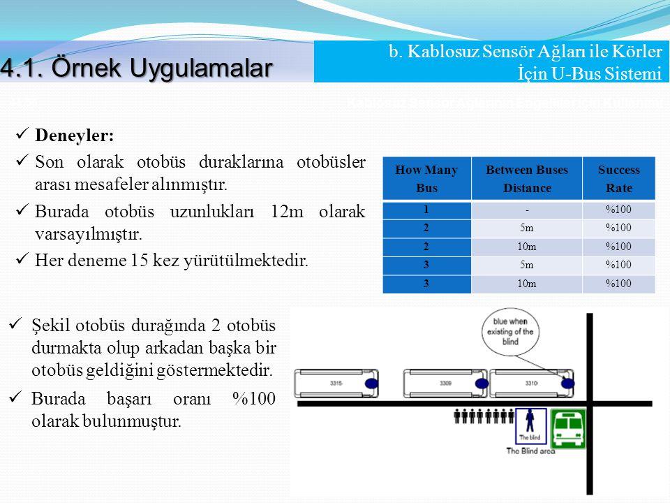 Kablosuz Sensör Ağlarının Engelliler İçin Kullanımı 44 /56 Deneyler: Son olarak otobüs duraklarına otobüsler arası mesafeler alınmıştır. Burada otobüs
