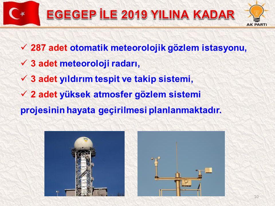 10 287 adet otomatik meteorolojik gözlem istasyonu, 3 adet meteoroloji radarı, 3 adet yıldırım tespit ve takip sistemi, 2 adet yüksek atmosfer gözlem