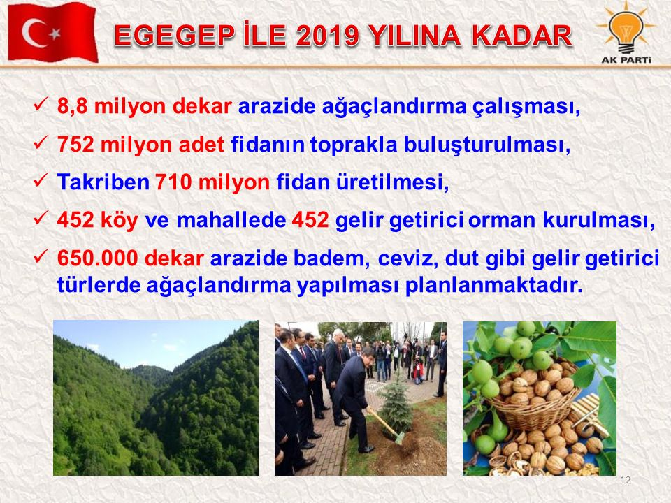 12 8,8 milyon dekar arazide ağaçlandırma çalışması, 752 milyon adet fidanın toprakla buluşturulması, Takriben 710 milyon fidan üretilmesi, 452 köy ve