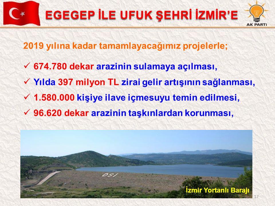 17 2019 yılına kadar tamamlayacağımız projelerle; 674.780 dekar arazinin sulamaya açılması, Yılda 397 milyon TL zirai gelir artışının sağlanması, 1.580.000 kişiye ilave içmesuyu temin edilmesi, 96.620 dekar arazinin taşkınlardan korunması, İzmir Yortanlı Barajı EGEGEP İLE UFUK ŞEHRİ İZMİR'E