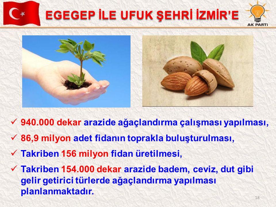 18 940.000 dekar arazide ağaçlandırma çalışması yapılması, 86,9 milyon adet fidanın toprakla buluşturulması, Takriben 156 milyon fidan üretilmesi, Tak
