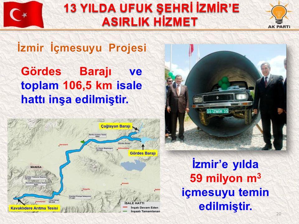 İzmir'e yılda 59 milyon m 3 içmesuyu temin edilmiştir. Gördes Barajı ve toplam 106,5 km isale hattı inşa edilmiştir. 20 13 YILDA UFUK ŞEHRİ İZMİR'E AS