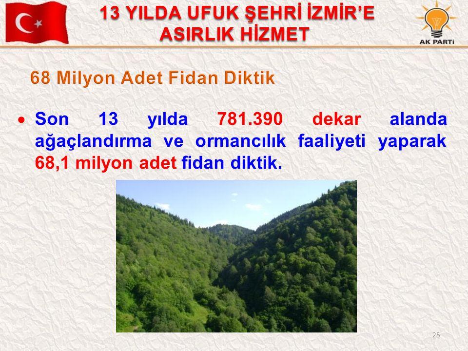 25  Son 13 yılda 781.390 dekar alanda ağaçlandırma ve ormancılık faaliyeti yaparak 68,1 milyon adet fidan diktik. 13 YILDA UFUK ŞEHRİ İZMİR'E ASIRLIK