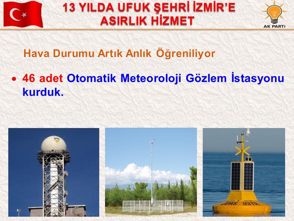 27  46 adet Otomatik Meteoroloji Gözlem İstasyonu kurduk. 13 YILDA UFUK ŞEHRİ İZMİR'E ASIRLIK HİZMET