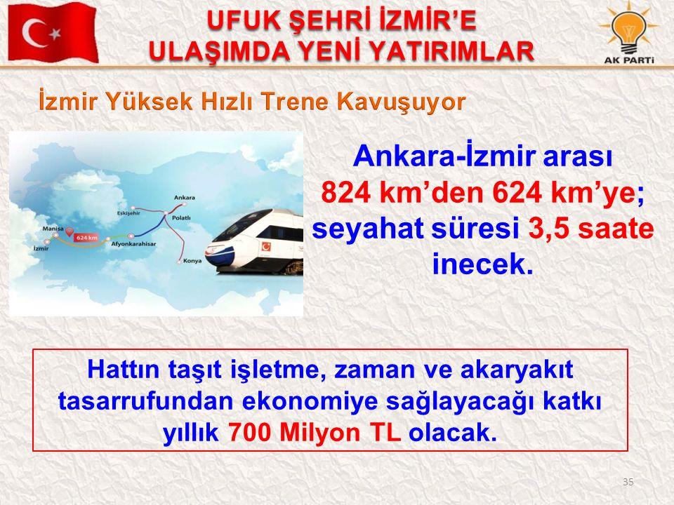 35 Ankara-İzmir arası 824 km'den 624 km'ye; seyahat süresi 3,5 saate inecek. Hattın taşıt işletme, zaman ve akaryakıt tasarrufundan ekonomiye sağlayac