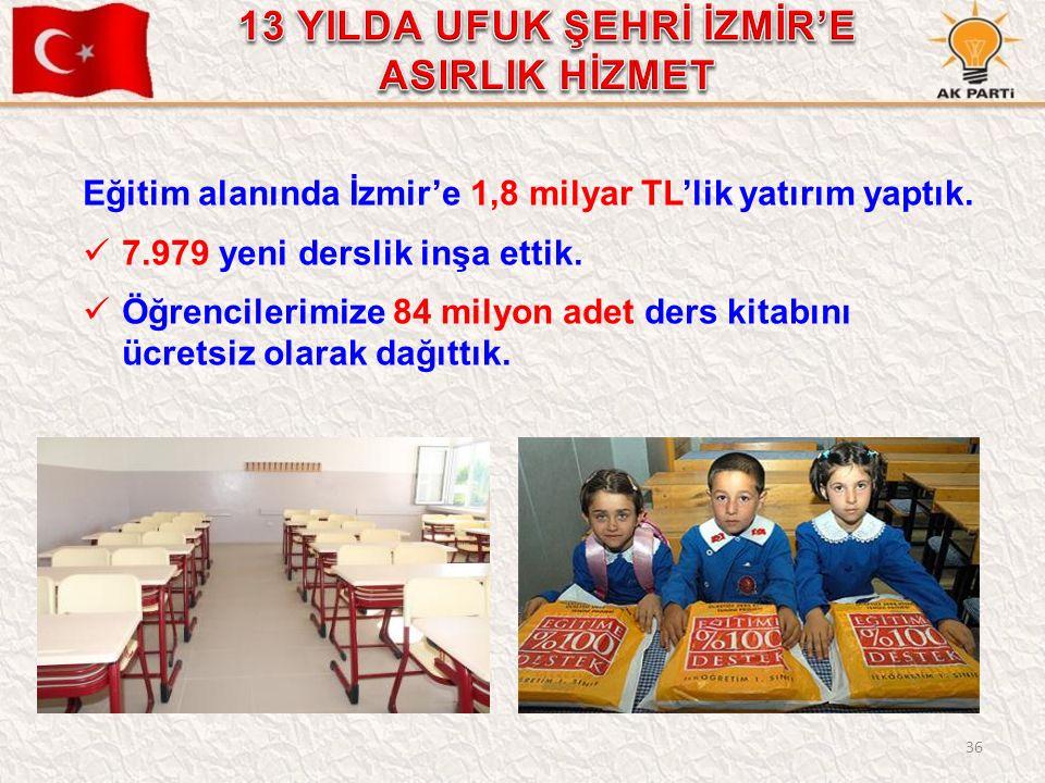 36 Eğitim alanında İzmir'e 1,8 milyar TL'lik yatırım yaptık. 7.979 yeni derslik inşa ettik. Öğrencilerimize 84 milyon adet ders kitabını ücretsiz olar