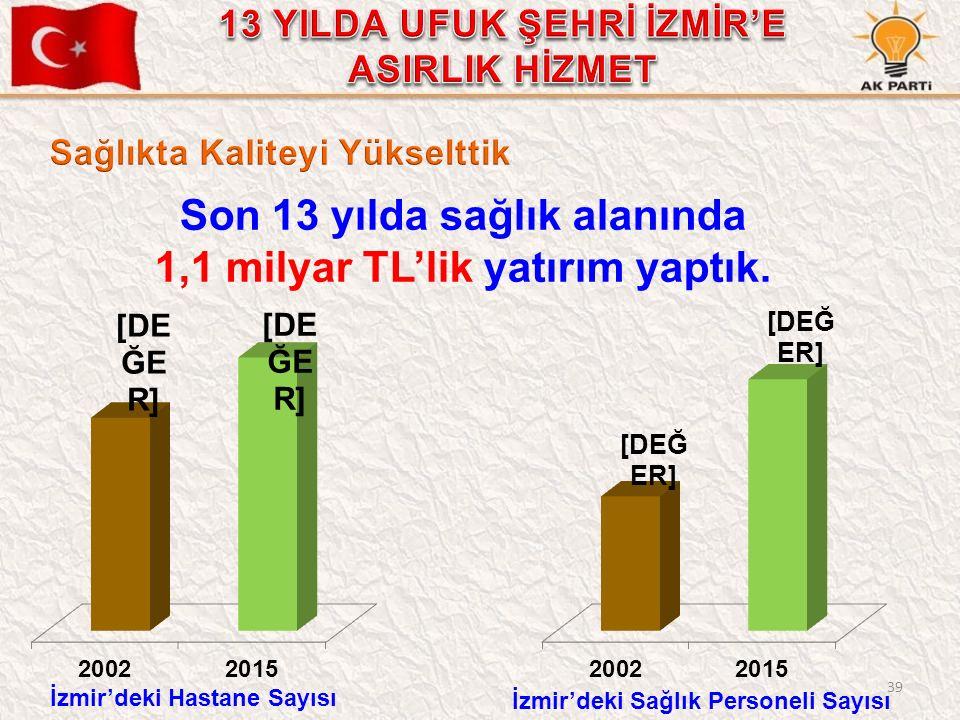 39 Son 13 yılda sağlık alanında 1,1 milyar TL'lik yatırım yaptık. İzmir'deki Sağlık Personeli Sayısı İzmir'deki Hastane Sayısı