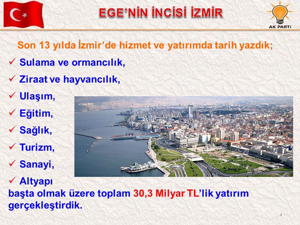 4 Son 13 yılda İzmir'de hizmet ve yatırımda tarih yazdık; Sulama ve ormancılık, Ziraat ve hayvancılık, Ulaşım, Eğitim, Sağlık, Turizm, Sanayi, Altyapı başta olmak üzere toplam 30,3 Milyar TL'lik yatırım gerçekleştirdik.