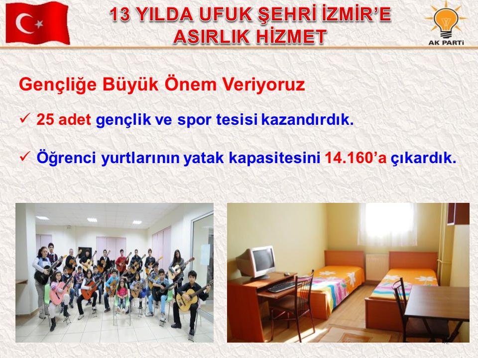 42 Gençliğe Büyük Önem Veriyoruz 25 adet gençlik ve spor tesisi kazandırdık. Öğrenci yurtlarının yatak kapasitesini 14.160'a çıkardık.
