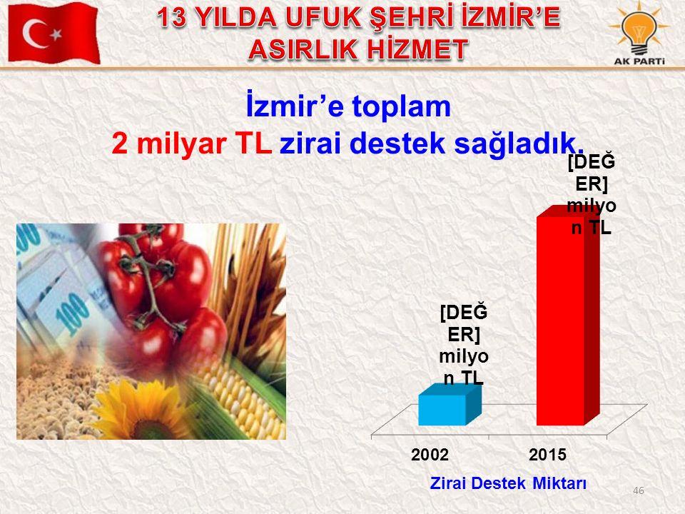 46 İzmir'e toplam 2 milyar TL zirai destek sağladık. Zirai Destek Miktarı
