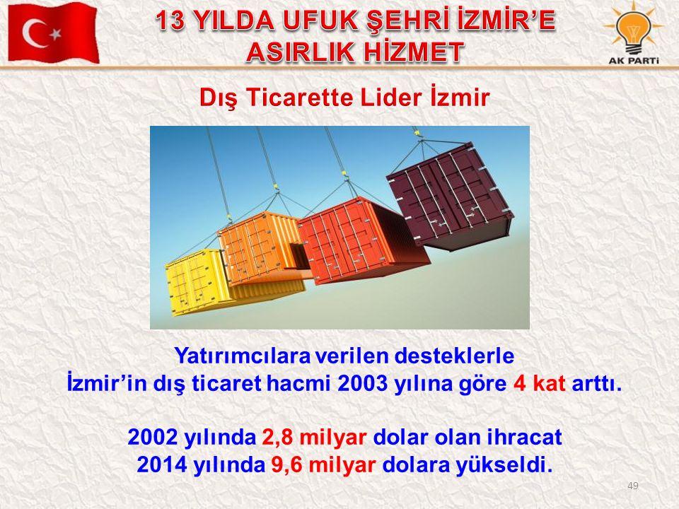 49 Yatırımcılara verilen desteklerle İzmir'in dış ticaret hacmi 2003 yılına göre 4 kat arttı. 2002 yılında 2,8 milyar dolar olan ihracat 2014 yılında