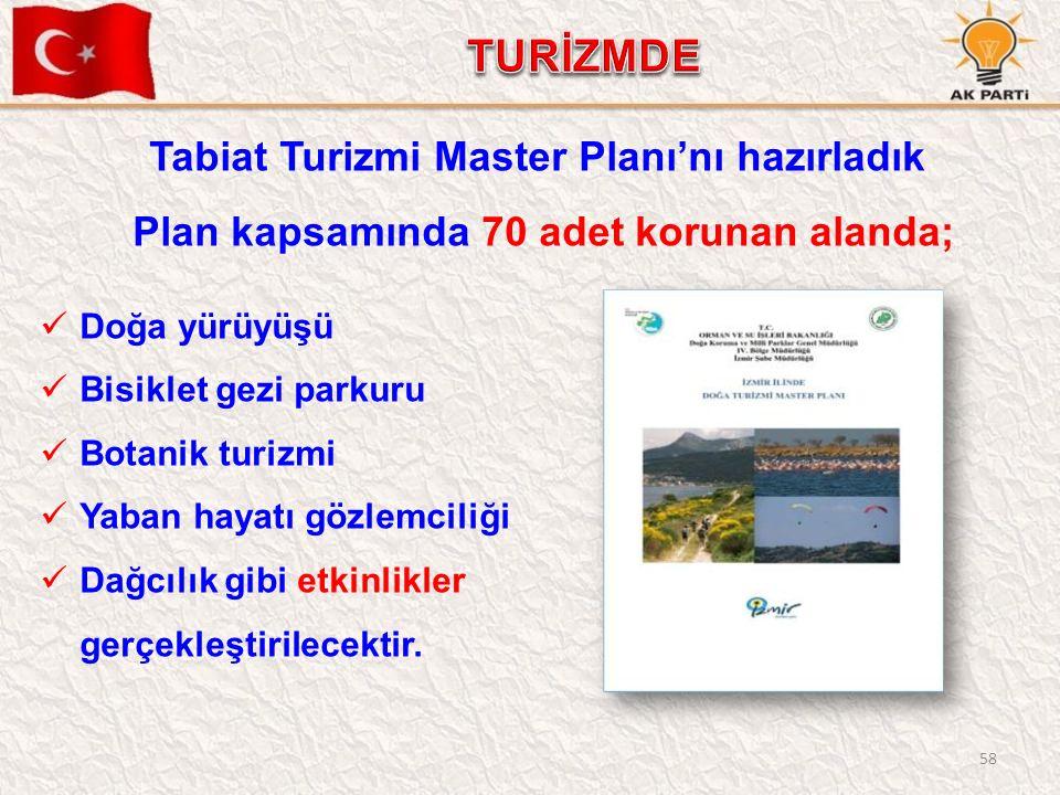 58 Tabiat Turizmi Master Planı'nı hazırladık Plan kapsamında 70 adet korunan alanda; Doğa yürüyüşü Bisiklet gezi parkuru Botanik turizmi Yaban hayatı