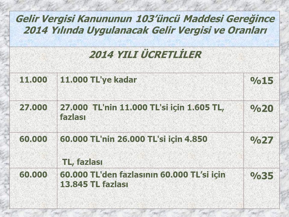 Gelir Vergisi Kanununun 103'üncü Maddesi Gereğince 2014 Yılında Uygulanacak Gelir Vergisi ve Oranları 2014 YILI ÜCRETLİLER 11.00011.000 TL ye kadar %15 27.00027.000 TL nin 11.000 TL si için 1.605 TL, fazlası %20 60.00060.000 TL nin 26.000 TL si için 4.850 TL, fazlası %27 60.00060.000 TL den fazlasının 60.000 TL'si için 13.845 TL fazlası %35
