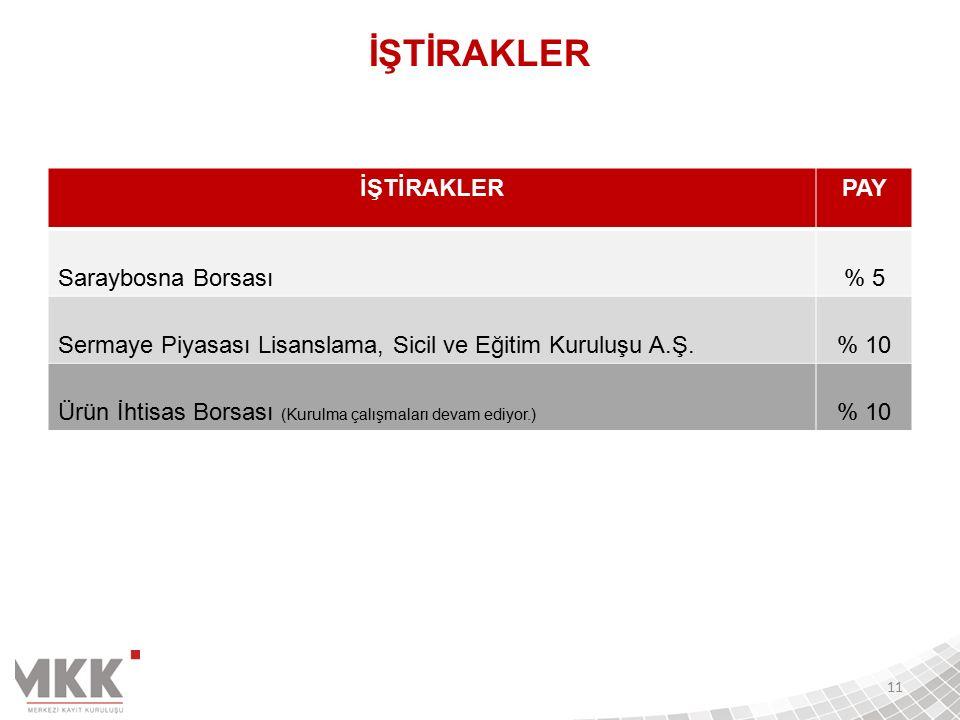 İŞTİRAKLERPAY Saraybosna Borsası% 5 Sermaye Piyasası Lisanslama, Sicil ve Eğitim Kuruluşu A.Ş.% 10 Ürün İhtisas Borsası (Kurulma çalışmaları devam ediyor.) % 10 11 İŞTİRAKLER