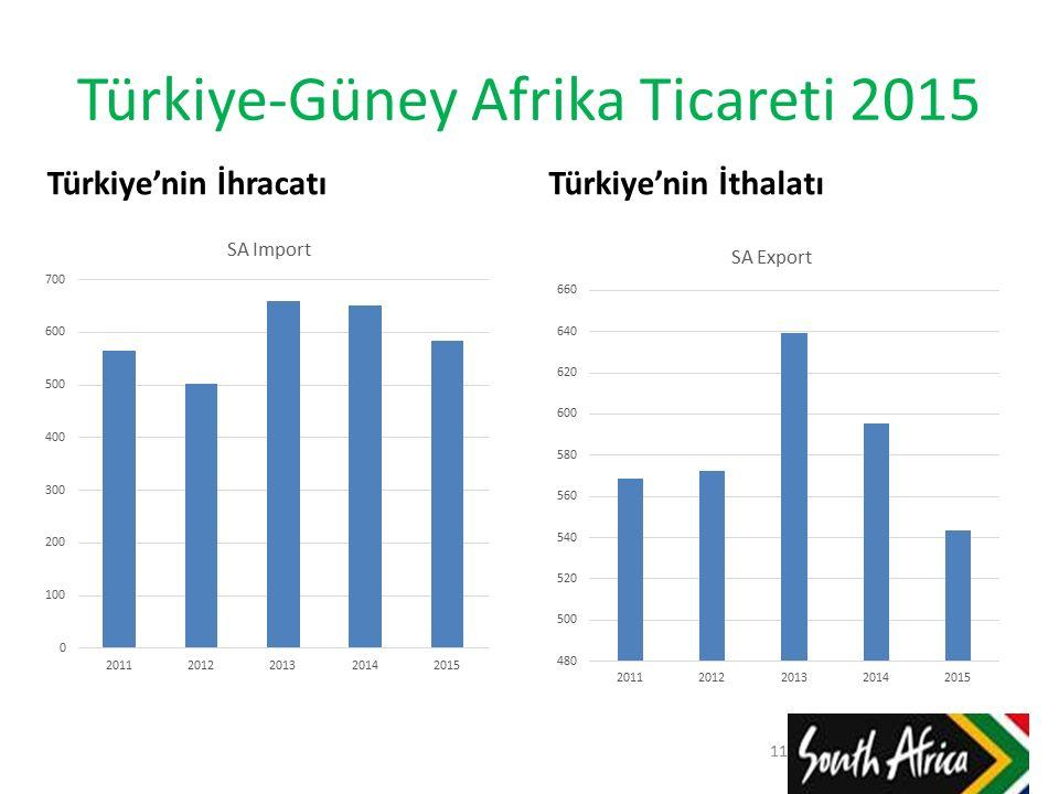 Türkiye-Güney Afrika Ticareti 2015 Türkiye'nin İhracatıTürkiye'nin İthalatı 11