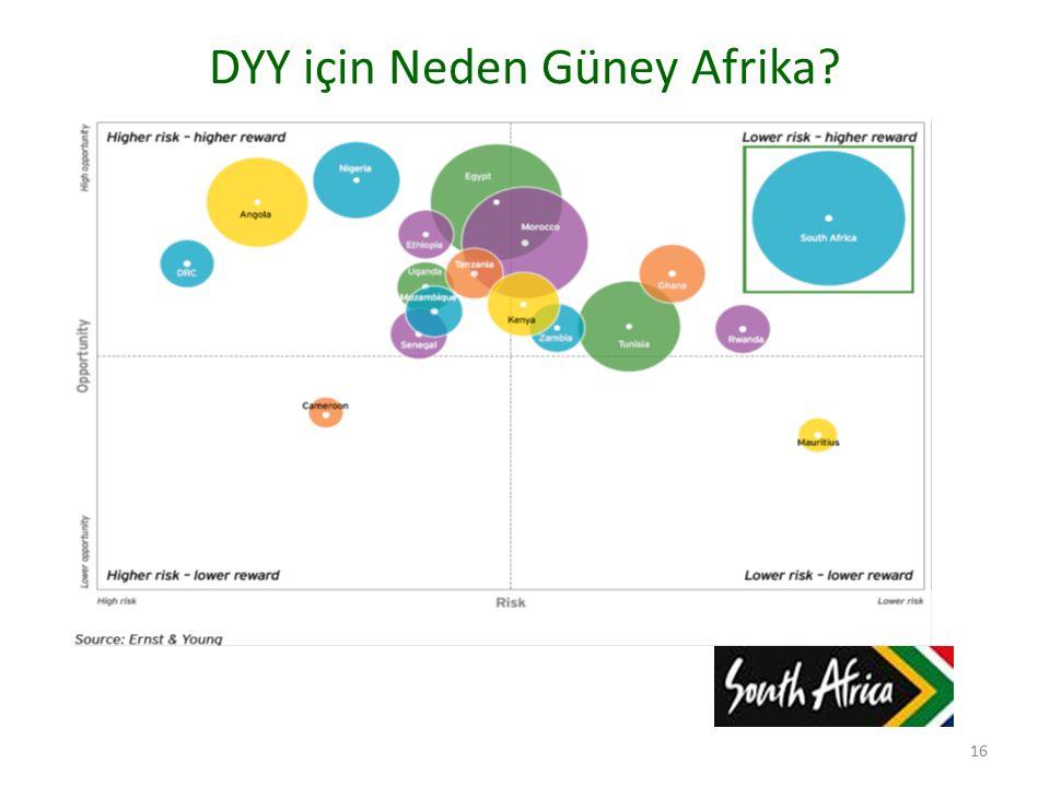 DYY için Neden Güney Afrika? 16