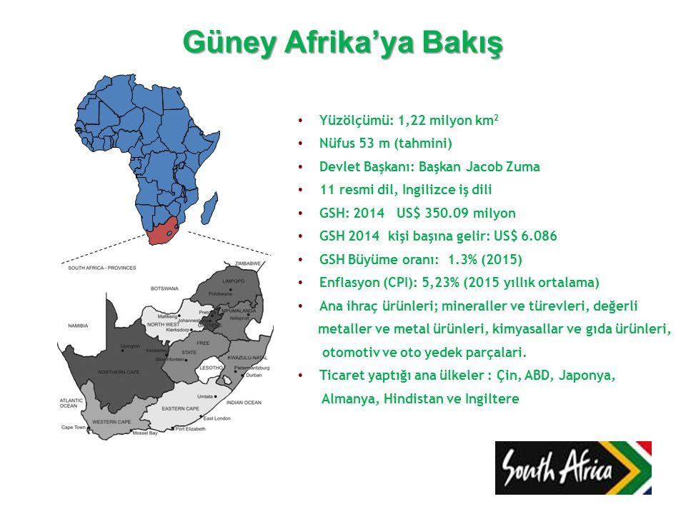Güney Afrika'ya Bakış Yüzölçümü: 1,22 milyon km 2 Nüfus 53 m (tahmini) Devlet Başkanı: Başkan Jacob Zuma 11 resmi dil, Ingilizce iş dili GSH: 2014 US$ 350.09 milyon GSH 2014 kişi başına gelir: US$ 6.086 GSH Büyüme oranı: 1.3% (2015) Enflasyon (CPI): 5,23% (2015 yıllık ortalama) Ana ihraç ürünleri; mineraller ve türevleri, değerli metaller ve metal ürünleri, kimyasallar ve gıda ürünleri, otomotiv ve oto yedek parçalari.