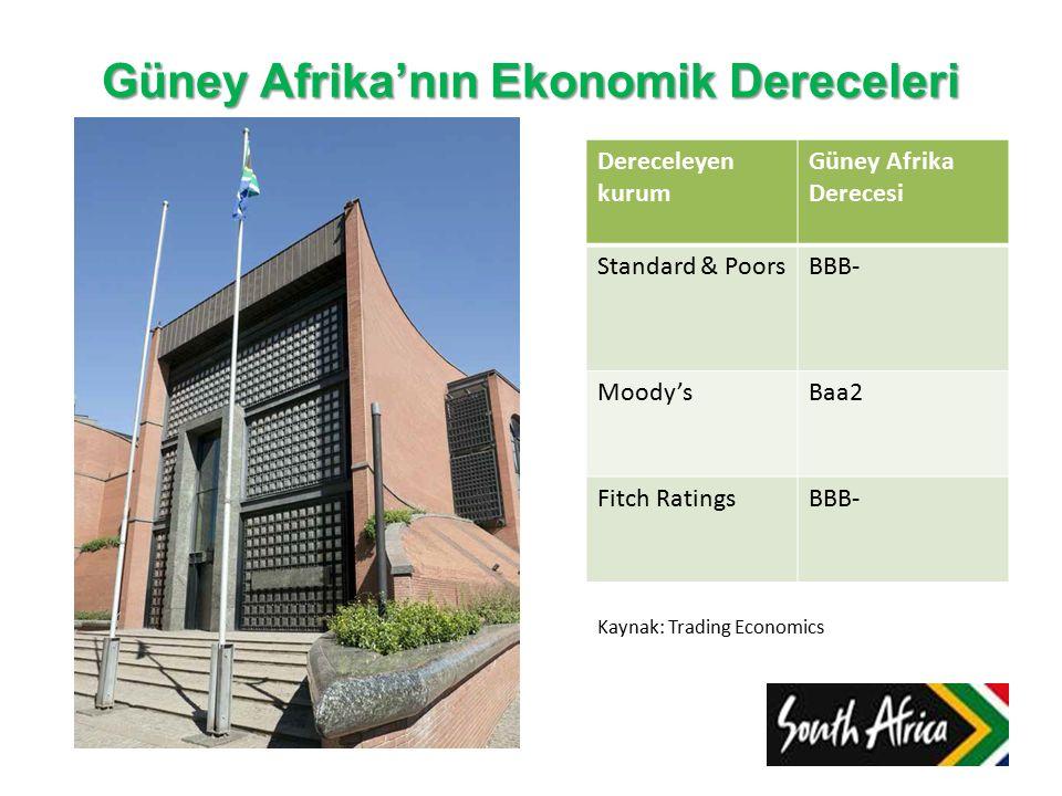 Güney Afrika'nın Ekonomik Dereceleri Dereceleyen kurum Güney Afrika Derecesi Standard & PoorsBBB- Moody'sBaa2 Fitch RatingsBBB- Kaynak: Trading Economics