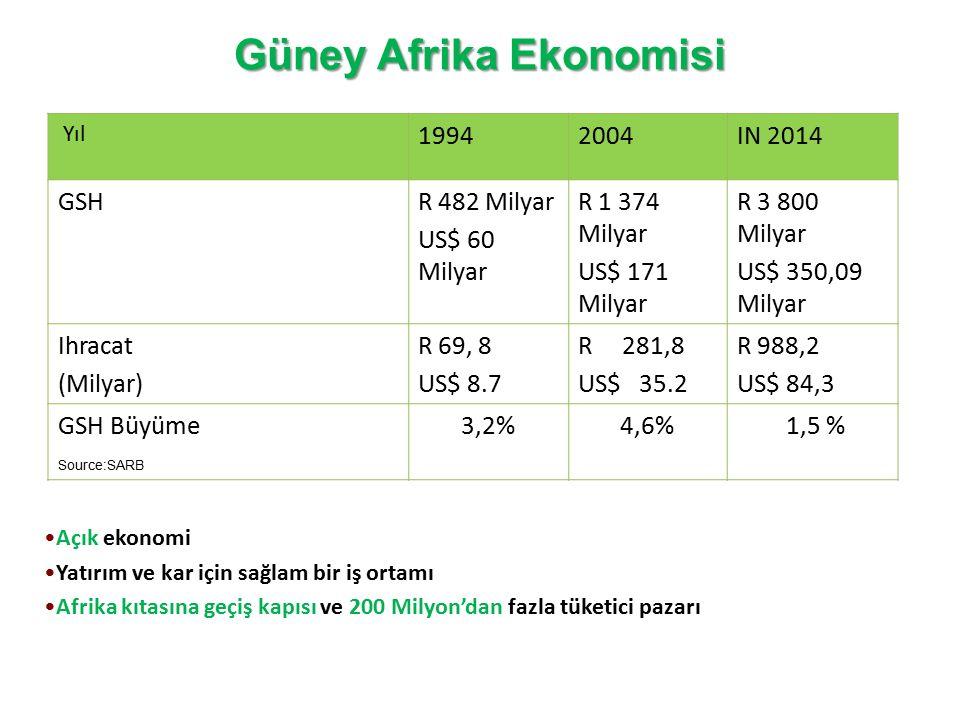 Güney Afrika Ekonomisi Açık ekonomi Yatırım ve kar için sağlam bir iş ortamı Afrika kıtasına geçiş kapısı ve 200 Milyon'dan fazla tüketici pazarı Source:SARB Yıl 19942004IN 2014 GSHR 482 Milyar US$ 60 Milyar R 1 374 Milyar US$ 171 Milyar R 3 800 Milyar US$ 350,09 Milyar Ihracat (Milyar) R 69, 8 US$ 8.7 R 281,8 US$ 35.2 R 988,2 US$ 84,3 GSH Büyüme3,2%4,6% 1,5 %