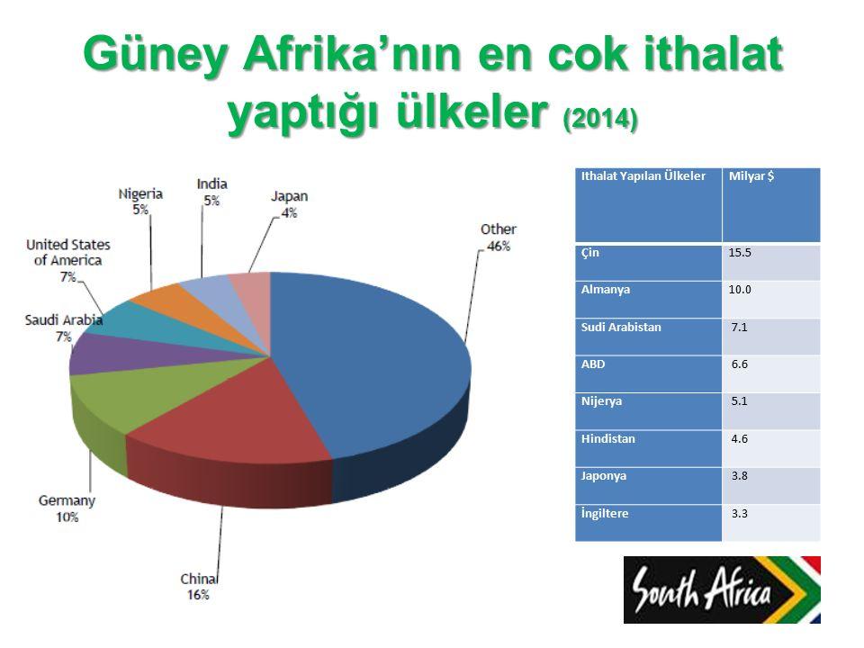 Güney Afrika'nın en cok ithalat yaptığı ülkeler (2014) Ithalat Yapılan ÜlkelerMilyar $ Çin15.5 Almanya10.0 Sudi Arabistan 7.1 ABD 6.6 Nijerya 5.1 Hind