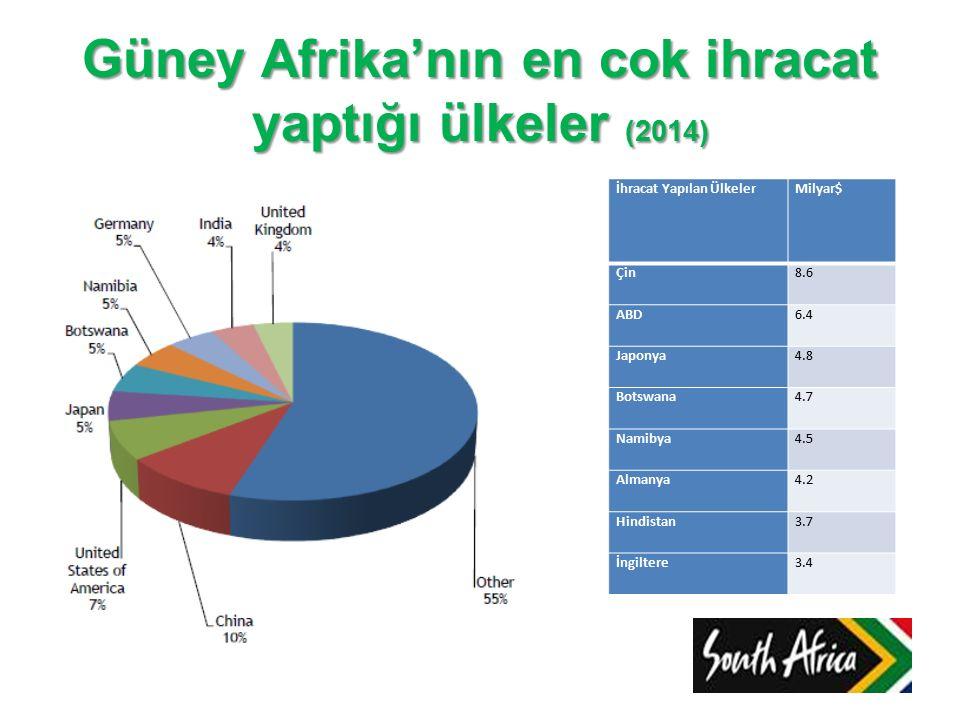 Güney Afrika'nın en cok ihracat yaptığı ülkeler (2014) İhracat Yapılan Ülkeler Milyar$ Çin8.6 ABD6.4 Japonya4.8 Botswana4.7 Namibya4.5 Almanya4.2 Hind