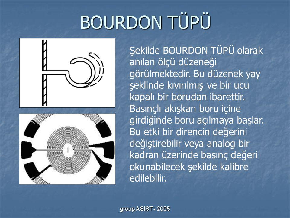 group ASIST - 2005 BOURDON TÜPÜ Şekilde BOURDON TÜPÜ olarak anılan ölçü düzeneği görülmektedir.