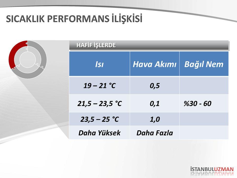 HAFİF İŞLERDE IsıHava AkımıBağıl Nem 19 – 21 °C0,5 21,5 – 23,5 °C0,1 %30 - 60 23,5 – 25 °C1,0 Daha YüksekDaha Fazla