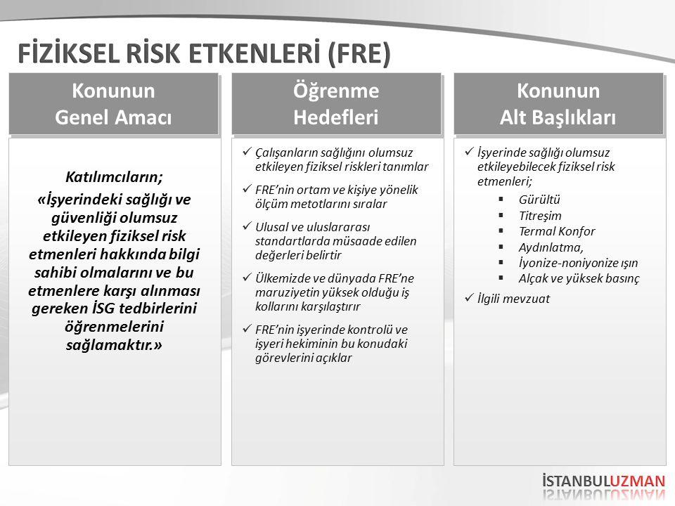 Katılımcıların; «İşyerindeki sağlığı ve güvenliği olumsuz etkileyen fiziksel risk etmenleri hakkında bilgi sahibi olmalarını ve bu etmenlere karşı alınması gereken İSG tedbirlerini öğrenmelerini sağlamaktır.» Konunun Genel Amacı Konunun Genel Amacı Çalışanların sağlığını olumsuz etkileyen fiziksel riskleri tanımlar FRE'nin ortam ve kişiye yönelik ölçüm metotlarını sıralar Ulusal ve uluslararası standartlarda müsaade edilen değerleri belirtir Ülkemizde ve dünyada FRE'ne maruziyetin yüksek olduğu iş kollarını karşılaştırır FRE'nin işyerinde kontrolü ve işyeri hekiminin bu konudaki görevlerini açıklar Öğrenme Hedefleri Öğrenme Hedefleri İşyerinde sağlığı olumsuz etkileyebilecek fiziksel risk etmenleri;  Gürültü  Titreşim  Termal Konfor  Aydınlatma,  İyonize-noniyonize ışın  Alçak ve yüksek basınç İlgili mevzuat Konunun Alt Başlıkları Konunun Alt Başlıkları