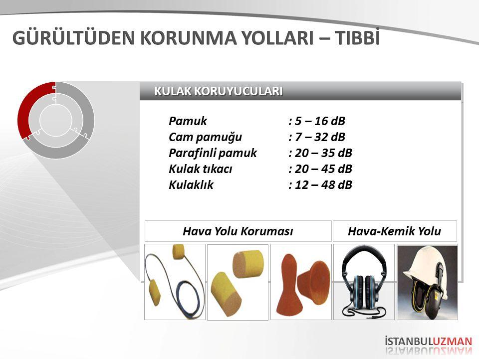 KULAK KORUYUCULARI Pamuk: 5 – 16 dB Cam pamuğu: 7 – 32 dB Parafinli pamuk: 20 – 35 dB Kulak tıkacı: 20 – 45 dB Kulaklık: 12 – 48 dB Pamuk: 5 – 16 dB Cam pamuğu: 7 – 32 dB Parafinli pamuk: 20 – 35 dB Kulak tıkacı: 20 – 45 dB Kulaklık: 12 – 48 dB Hava Yolu KorumasıHava-Kemik Yolu