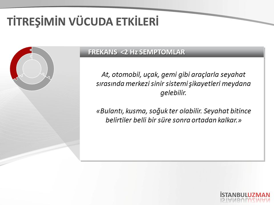 FREKANS <2 Hz SEMPTOMLAR At, otomobil, uçak, gemi gibi araçlarla seyahat sırasında merkezi sinir sistemi şikayetleri meydana gelebilir.