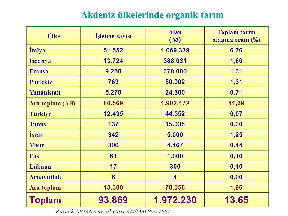 Akdeniz ülkelerinde organik tarım Ülkeİşletme sayısı Alan (ha) Toplam tarım alanına oranı ( % ) İtalya 51.5521.069.3396,76 İspanya 13.724388.0311,60 Fransa 9.260370.0001,31 Portekiz 76350.0021,31 Yunanistan 5.27024.8000,71 Ara toplam (AB) 80.5691.902.17211,69 Türkiye 12.43544.5520,07 Tunus 13715.0350,30 İsrail 3425.0001,25 Mısır 3004.1670.14 Fas 611.0000,10 Lübnan 173000,10 Arnavutluk 840,00 Ara toplam 13.30070.0581,96 To plam 93.8691.972.23013.65 Kaynak: MOAN network CIHEAM/IAM Bari 2007