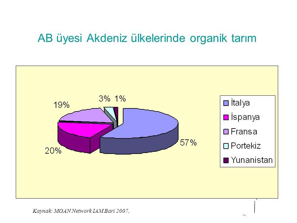 AB üyesi Akdeniz ülkelerinde organik tarım 17% Kaynak: MOAN Network IAM Bari 2007,