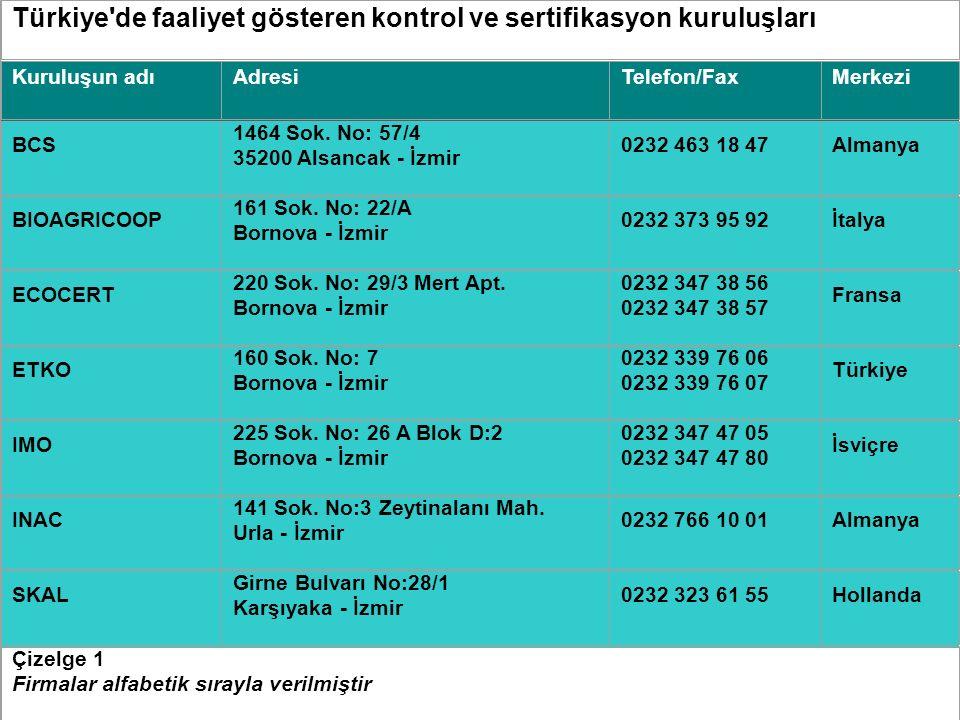 Türkiye de faaliyet gösteren kontrol ve sertifikasyon kuruluşları Kuruluşun adıAdresiTelefon/FaxMerkezi BCS 1464 Sok.