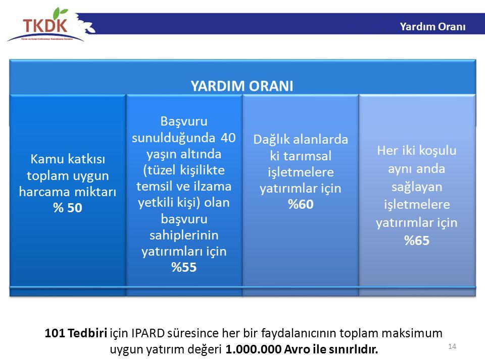 14 101 Tedbiri için IPARD süresince her bir faydalanıcının toplam maksimum uygun yatırım değeri 1.000.000 Avro ile sınırlıdır.