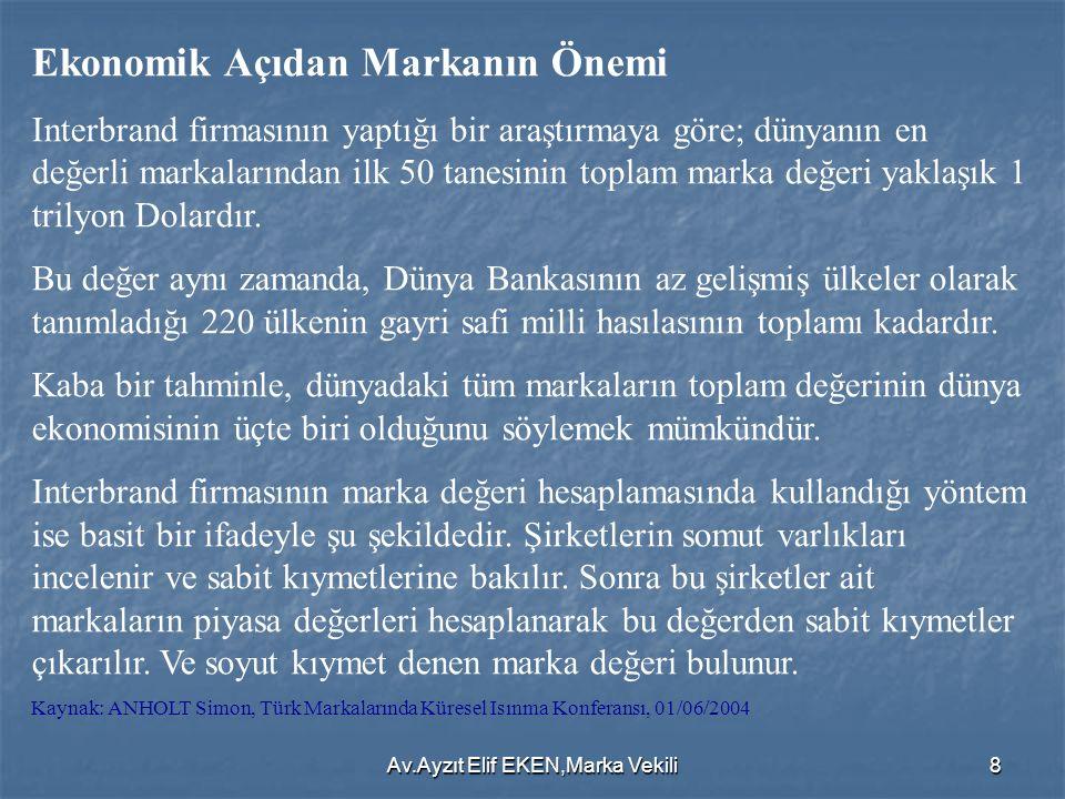 Av.Ayzıt Elif EKEN,Marka Vekili9 MARKA YARATIRKEN NELERE DİKKAT ETMELİ.