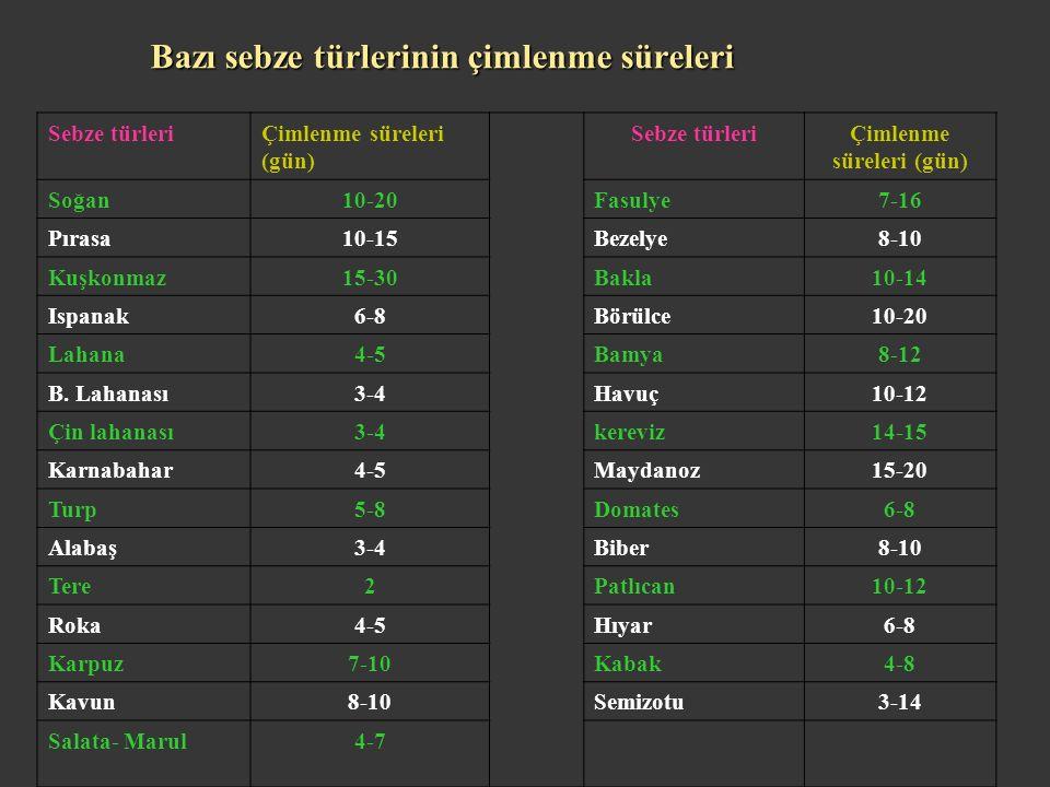 Bazı sebze türlerinin çimlenme süreleri Sebze türleriÇimlenme süreleri (gün) Sebze türleriÇimlenme süreleri (gün) Soğan10-20Fasulye7-16 Pırasa10-15Bezelye8-10 Kuşkonmaz15-30Bakla10-14 Ispanak6-8Börülce10-20 Lahana4-5Bamya8-12 B.