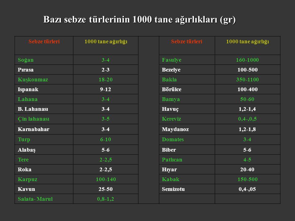Bazı sebze türlerinin 1000 tane ağırlıkları (gr) Sebze türleri1000 tane ağırlığıSebze türleri1000 tane ağırlığı Soğan3-4Fasulye160-1000 Pırasa2-3Bezelye100-500 Kuşkonmaz18-20Bakla350-1100 Ispanak9-12Börülce100-400 Lahana3-4Bamya50-60 B.