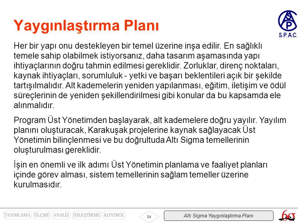 Altı Sigma Yaygınlaştırma Planı 14 Yaygınlaştırma Planı Her bir yapı onu destekleyen bir temel üzerine inşa edilir. En sağlıklı temele sahip olabilmek