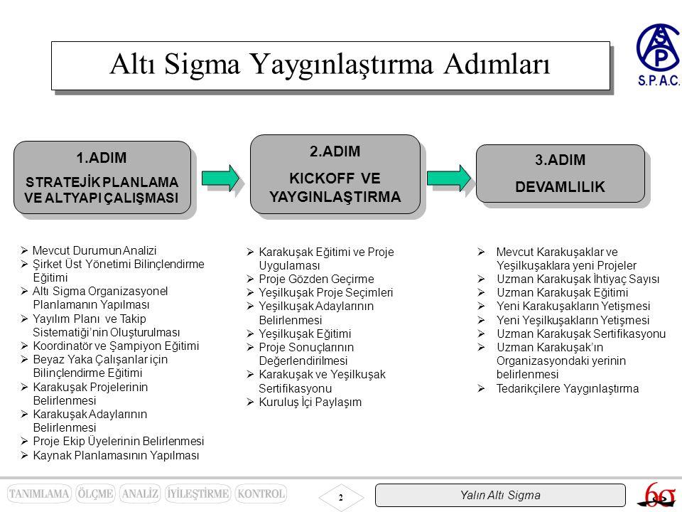 2 Altı Sigma Yaygınlaştırma Adımları 1.ADIMADIM STRATEJİK PLANLAMA VE ALTYAPI ÇALIŞMASI 1.ADIMADIM STRATEJİK PLANLAMA VE ALTYAPI ÇALIŞMASI 2.ADIM KICK