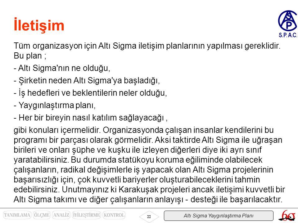Altı Sigma Yaygınlaştırma Planı 22 İletişim Tüm organizasyon için Altı Sigma iletişim planlarının yapılması gereklidir. Bu plan ; - Altı Sigma'nın ne