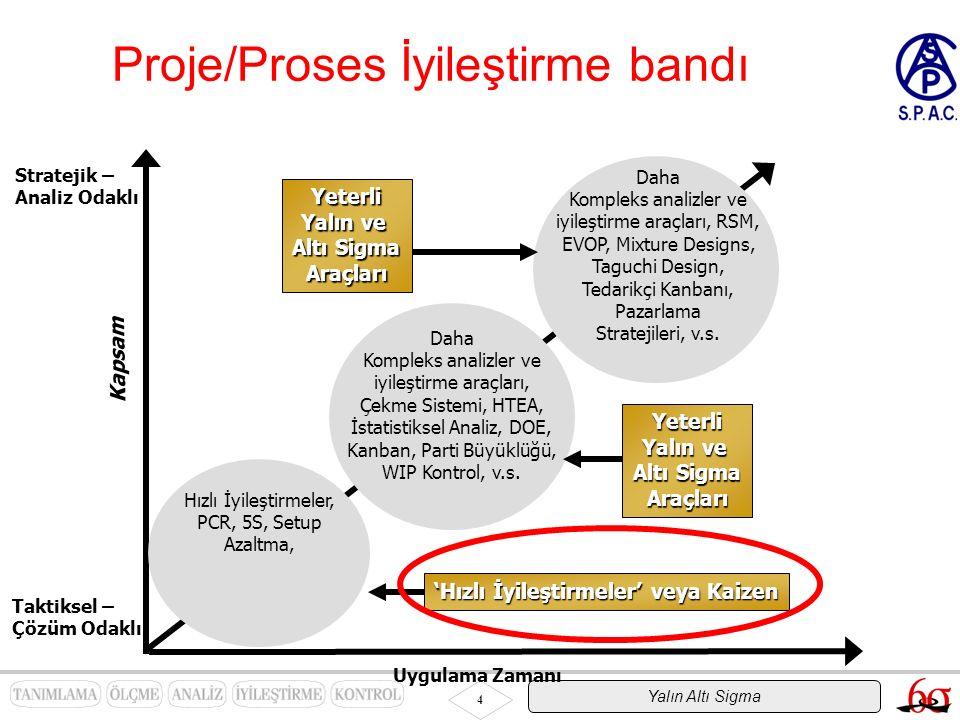Yalın Altı Sigma 4 Proje/Proses İyileştirme bandı Uygulama Zamanı Hızlı İyileştirmeler, PCR, 5S, Setup Azaltma, Daha Kompleks analizler ve iyileştirme araçları, Çekme Sistemi, HTEA, İstatistiksel Analiz, DOE, Kanban, Parti Büyüklüğü, WIP Kontrol, v.s.